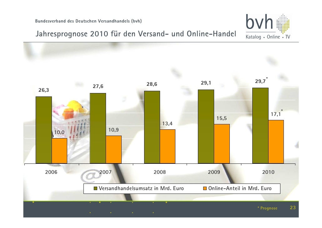 Versand und onlinehandel in deutschland 2009 for Versand deutschland