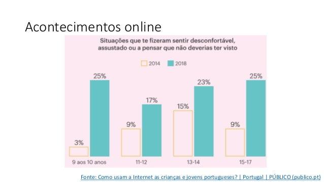 Acontecimentos online Fonte: Como usam a Internet as crianças e jovens portugueses?   Portugal   PÚBLICO (publico.pt)
