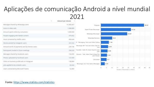 Fonte: https://www.statista.com/statistics Aplicações de comunicação Android a nível mundial 2021