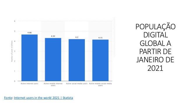 POPULAÇÃO DIGITAL GLOBAL A PARTIR DE JANEIRO DE 2021 Fonte: Internet users in the world 2021   Statista