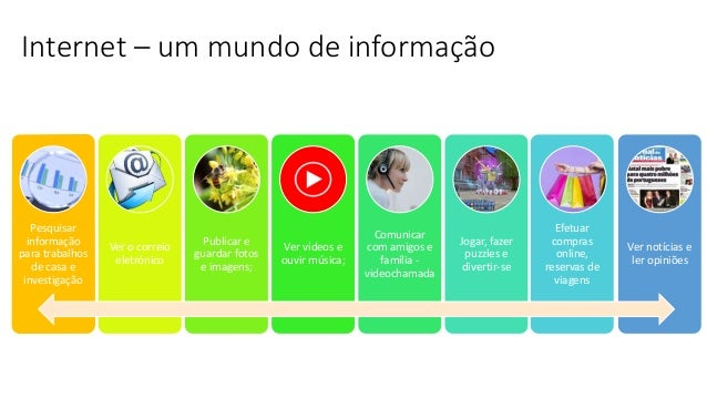 Internet – um mundo de informação Pesquisar informação para trabalhos de casa e investigação Ver o correio eletrónico Publ...