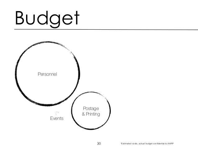 aarp budget