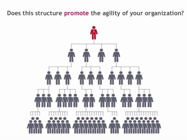 Organizational agility Slide 3