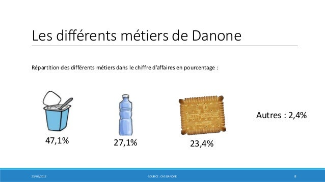 porter 5 forces danone Cosmetic industry porters five forces analysis  these factors can be briefly analyzed using the porter five forces analysis  5-7) however, it must be.