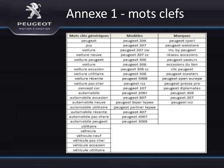 Annexe 4 - mots clefs