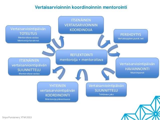 Vertaisarvioinnin koordinoinnin mentorointiSirpa Pursiainen, YTM 2013REFLEKTOINTImentoroija + mentoroitavaPEREHDYTYSVertai...