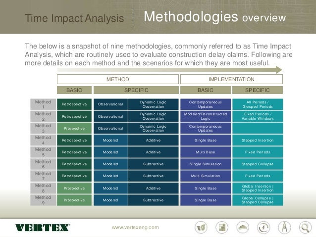 The Vertex Companies Inc  Time Impact Analysis