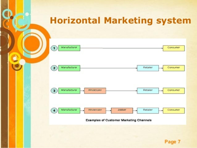 disadvantages of horizontal marketing system Horizontal diversification strategy: horizontal diversification occurs when new & unrelated products are provided to the existing customers horizontal diversification strategy is less risky than conglomerate diversification because of the fact that the current customers of the organization are already exposed.