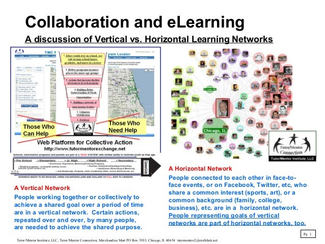 Collaboration and eLearning A discussion of Vertical vs. Horizontal Learning Networks A Horizontal Network People connecte...
