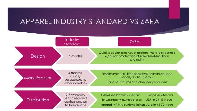 zara supply chain management case study solution 7 rules of fashion supply chain (zara case study) fashion supply chain 10 fashion industry is one of the most primitive form of supply chain management and its.