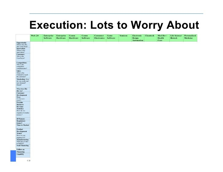Execution: Lots to Worry About       Customer Development in the High-Tech Enterprise   Spring 2009                       ...