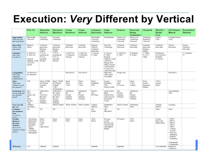 Execution: Very Different by Vertical          Customer Development in the High-Tech Enterprise   Spring 2009             ...