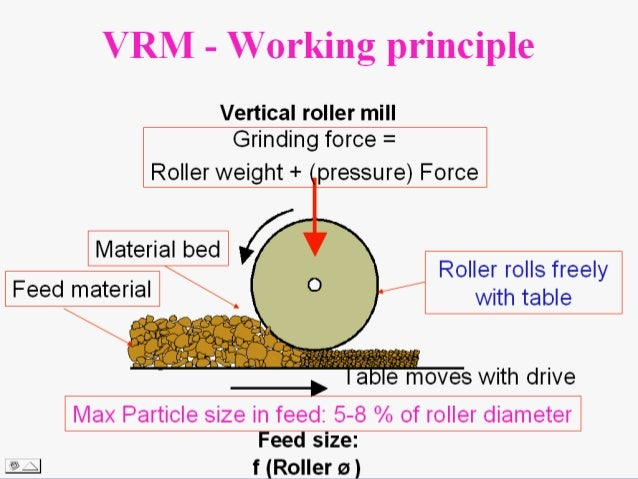 principle of vertical roller mill