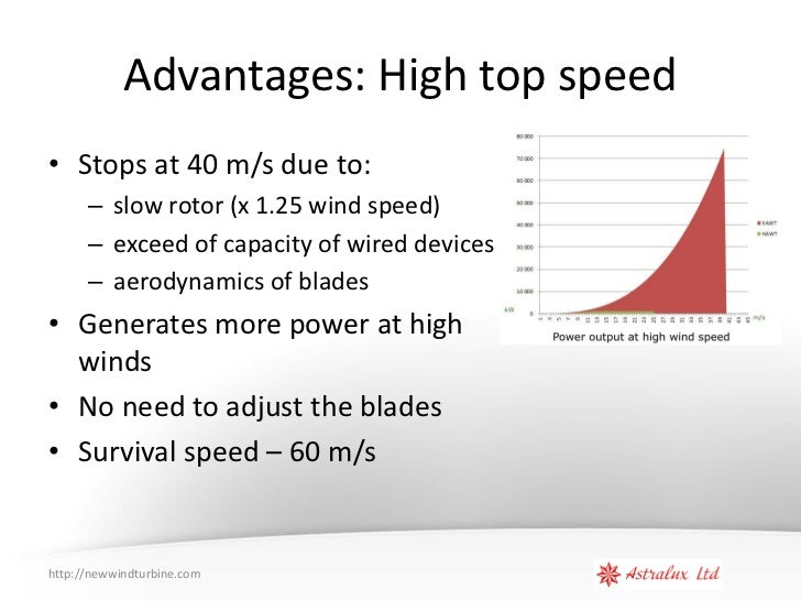 Vertical wind turbine sales