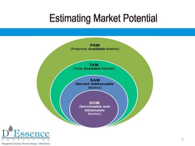 Very Large Addressable Markets For Start Ups
