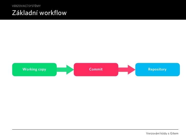 VERZOVACÍ SYSTÉMY  Základní workflow           Working copy   Commit    Repository                                   Verzo...