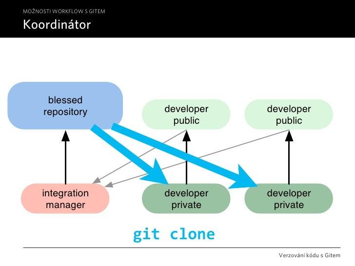 MOŽNOSTI WORKFLOW S GITEM  Koordinátor            blessed       repository               developer   developer            ...
