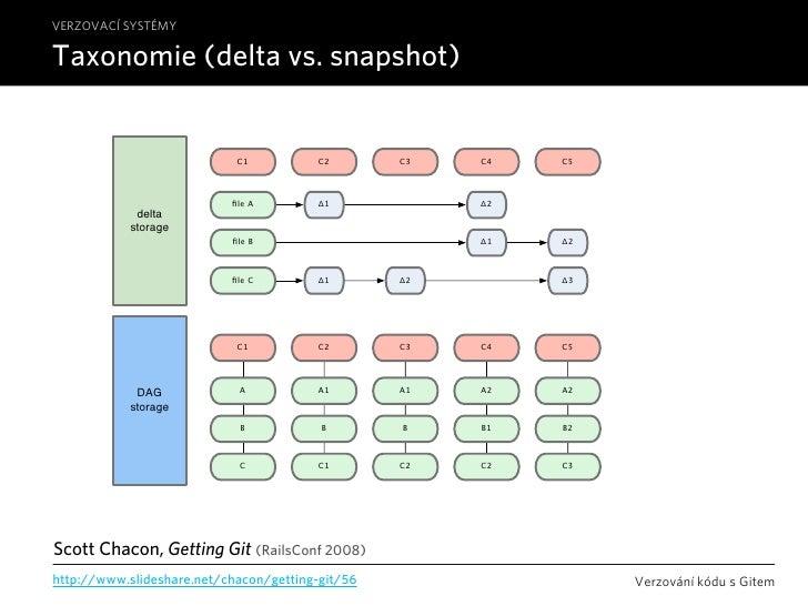 VERZOVACÍ SYSTÉMY  Taxonomie (delta vs. snapshot)                               C1           C2       C3   C4   C5        ...