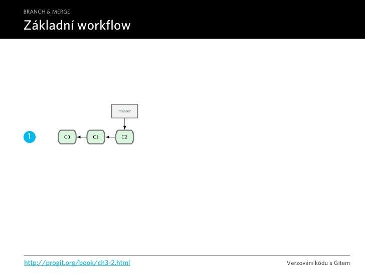 BRANCH & MERGE  Základní workflow      1     http://progit.org/book/ch3-2.html   Verzování kódu s Gitem