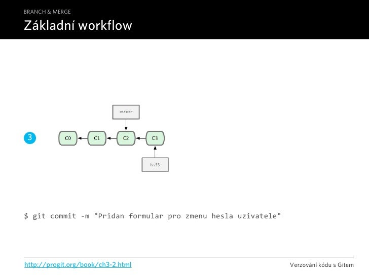 "BRANCH & MERGE  Základní workflow      3     $gitcommit‐m""Pridanformularprozmenuheslauzivatele""     http://progit..."