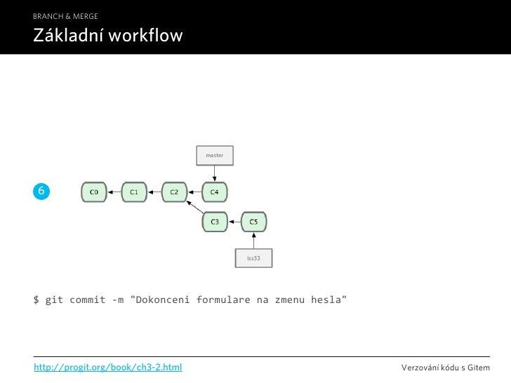"BRANCH & MERGE  Základní workflow      6     $gitcommit‐m""Dokonceniformularenazmenuhesla""     http://progit.org/bo..."