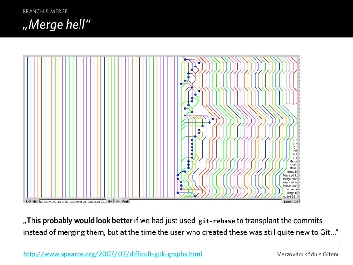 """BRANCH & MERGE  """"Merge hell""""     """"This probably would look better if we had just used git‐rebase to transplant the commits..."""