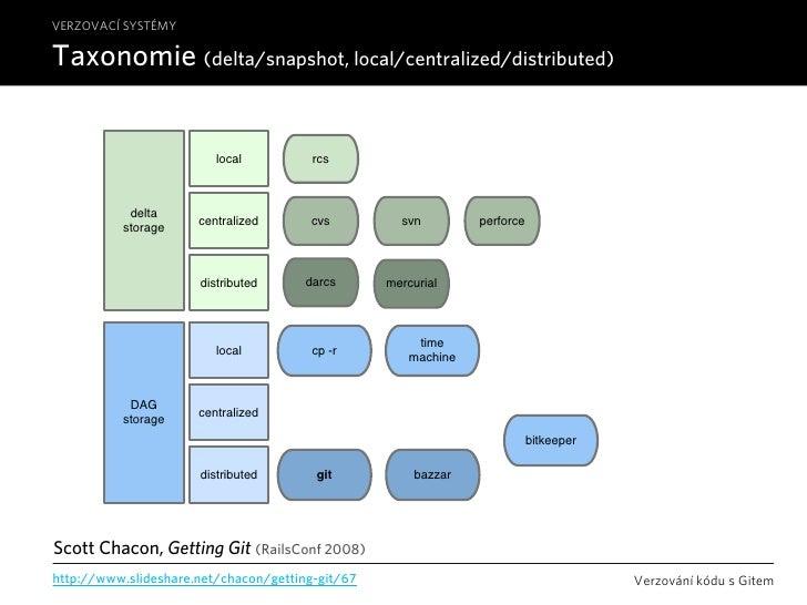 VERZOVACÍ SYSTÉMY  Taxonomie (delta/snapshot, local/centralized/distributed)                              source control t...
