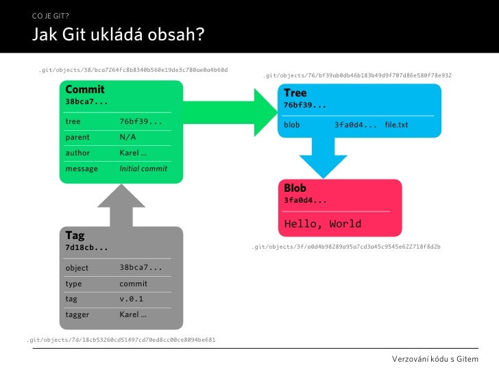 CO JE GIT?   Jak Git ukládá obsah?    .git/objects/38/bca7264fc8b8340b560e19de3c780ae0a4b60d                              ...