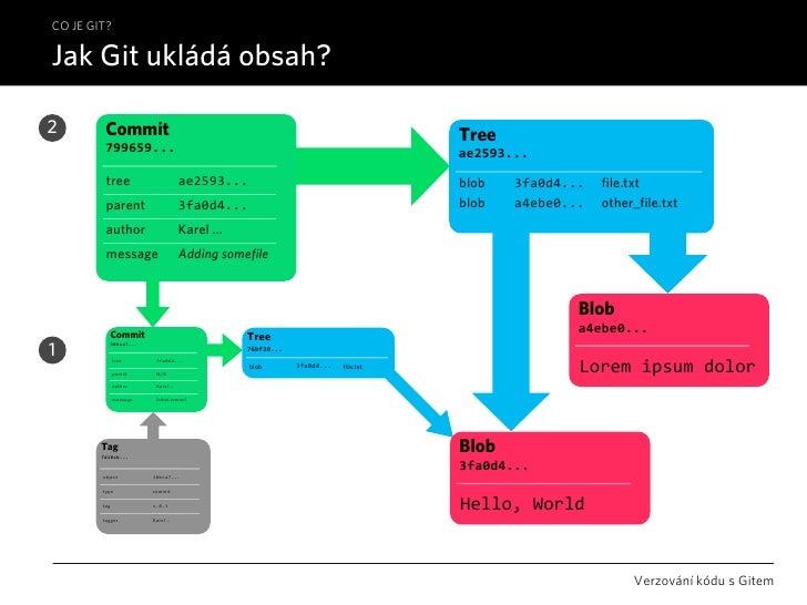 CO JE GIT?  Jak Git ukládá obsah?  2        Commit                                                                     Tre...