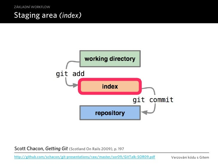 ZÁKLADNÍ WORKFLOW  Staging area (index)     Scott Chacon, Getting Git (Scotland On Rails 2009), p. 197 http://github.com/s...