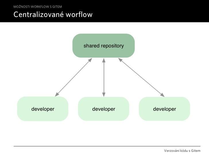 MOŽNOSTI WORKFLOW S GITEM  Centralizované worflow                               shared repository              developer  ...