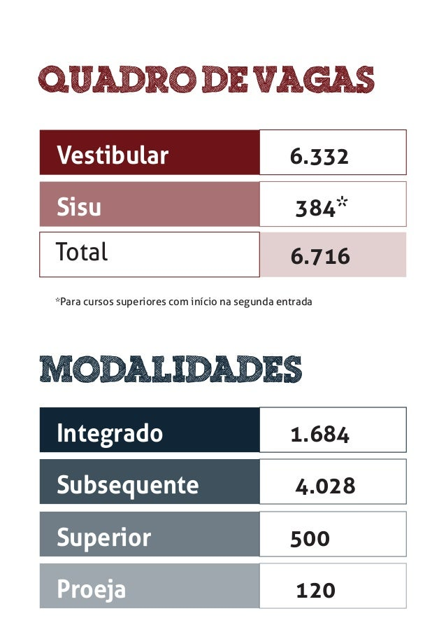 Vestibular 6.332 Sisu Total 384* *Para cursos superiores com início na segunda entrada 6.716 Integrado 1.684 Subsequente 4...