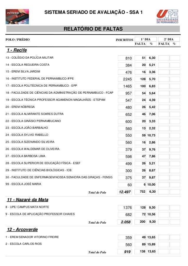SISTEMA SERIADO DE AVALIAÇÃO - SSA 1  RELATÓRIO DE FALTAS POLO / PRÉDIO  INSCRITOS  1° DIA FALTA %  1 - Recife 13 - COLÉGI...