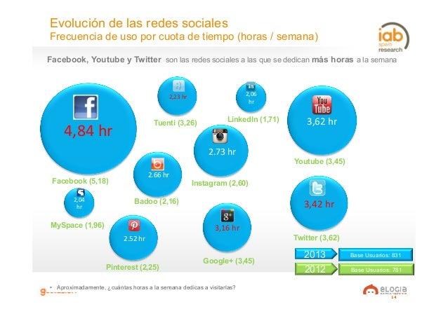 14 Evolución de las redes sociales Frecuencia de uso por cuota de tiempo (horas / semana) • Aproximadamente, ¿cuántas hor...