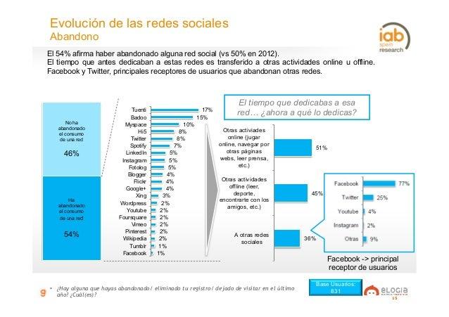 15 Facebook -> principal receptor de usuarios 17% 15% 10% 8% 8% 7% 5% 5% 5% 4% 4% 4% 3% 2% 2% 2% 2% 2% 2% 1% 1% Tuenti Bad...