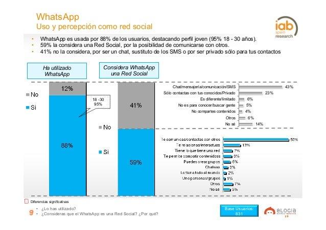 19 WhatsApp Uso y percepción como red social • ¿Lo has utilizado? • ¿Consideras que el WhatsApp es una Red Social? ¿Por ...