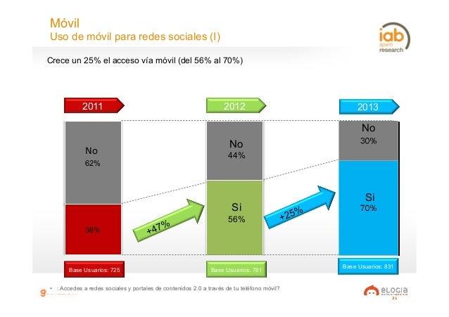 21 Móvil Uso de móvil para redes sociales (I) • : Accedes a redes sociales y portales de contenidos 2.0 a través de tu te...