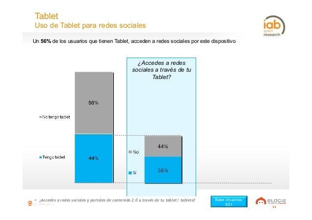 23 ¿Accedes a redes sociales a través de tu Tablet? Tablet Uso de Tablet para redes sociales • ¿Accedes a redes sociales ...