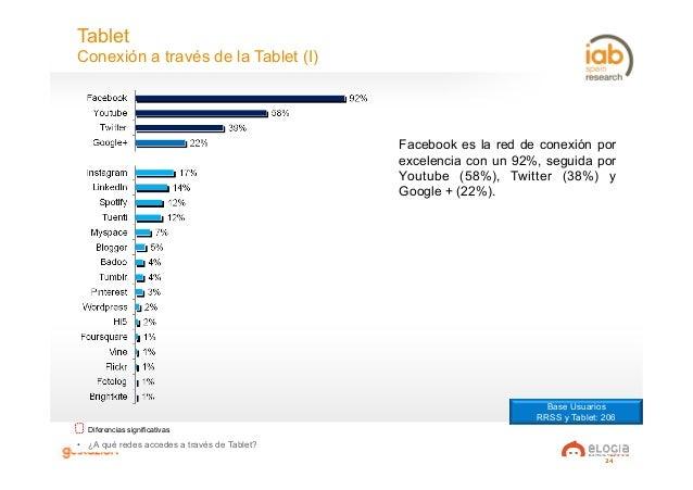 24 Tablet Conexión a través de la Tablet (I) • ¿A qué redes accedes a través de Tablet? Diferencias significativas Facebo...