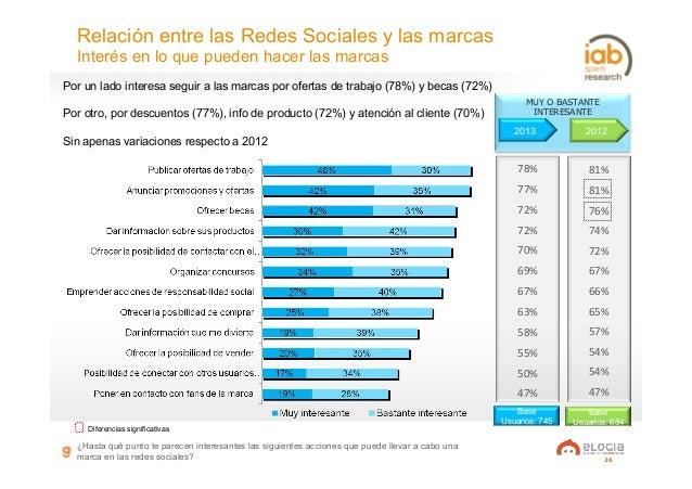 26 Relación entre las Redes Sociales y las marcas Interés en lo que pueden hacer las marcas ¿Hasta qué punto te parecen in...