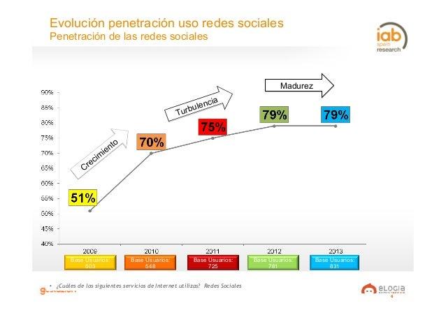 6 Evolución penetración uso redes sociales Penetración de las redes sociales • ¿Cuáles de los siguientes servicios de Int...