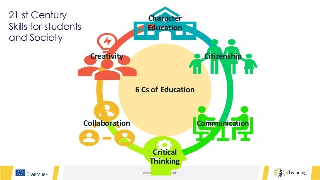 www.etwinning.net 6 Cs of Education Character Education Citizenship Communication Critical Thinking Collaboration Creativi...