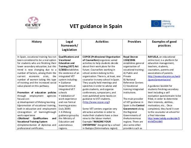 VET guidance in SpainHistory Legalframework/LegislationActivities Providers Examples of goodpracticesIn Spain, vocational ...