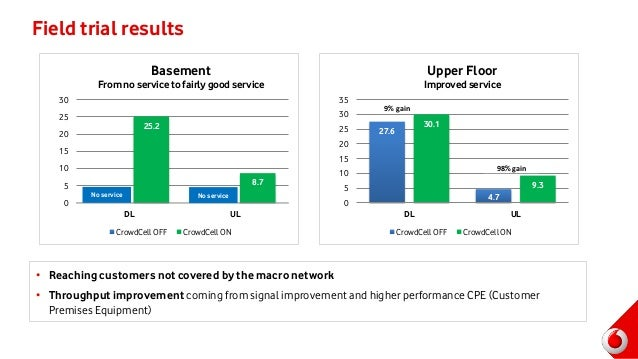 Field trial results • Reaching customers not covered by the macro network • Throughput improvement coming from signal impr...