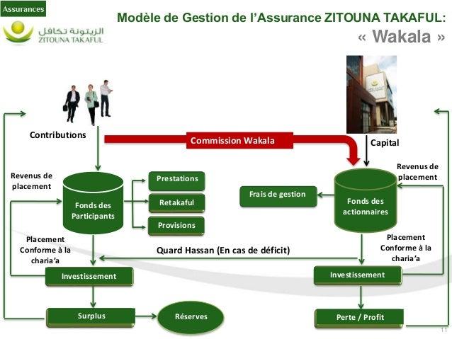 12 Modèle de Gestion de l'Assurance ZITOUNA TAKAFUL: « Wakala (1)» A partir du schéma ci-dessus, on retrace les principale...