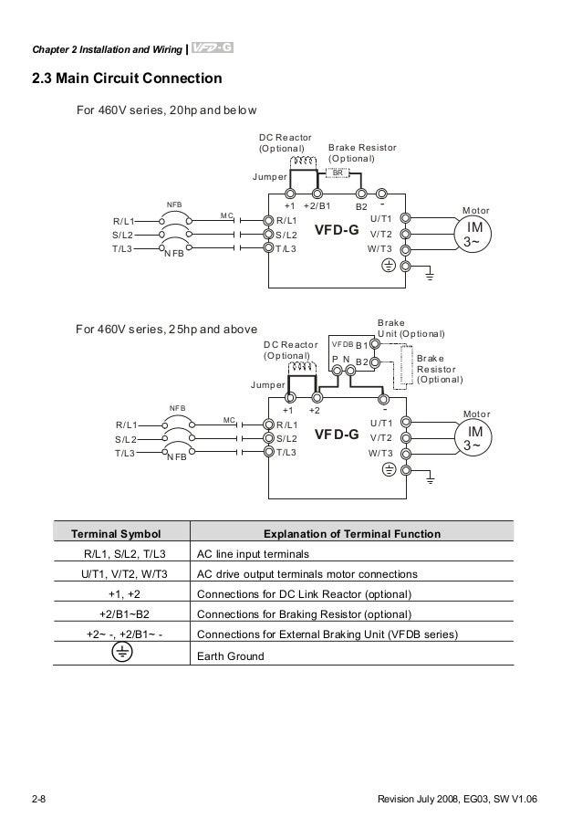 vfd g manual en rh slideshare net