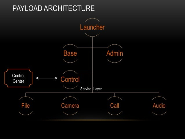Launcher File Camera Call Audio Base Admin Control PAYLOAD ARCHITECTURE Control Center Service Layer