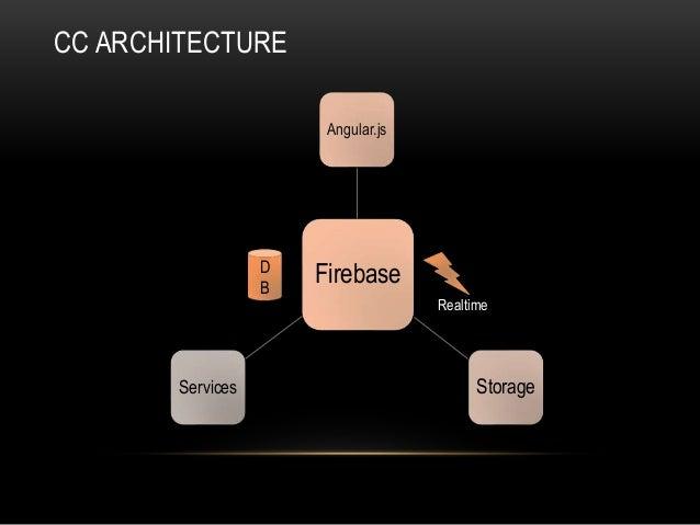 Firebase Angular.js StorageServices CC ARCHITECTURE D B Realtime