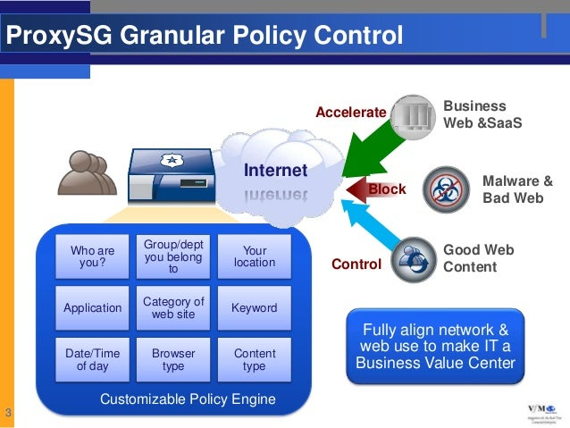 ProxySG Granular Policy Control                                            Accelerate       Business                      ...