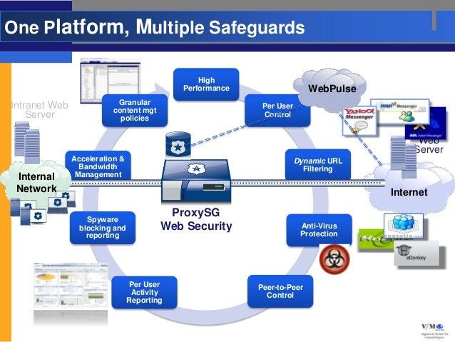 One Platform, Multiple Safeguards                                                High                                     ...